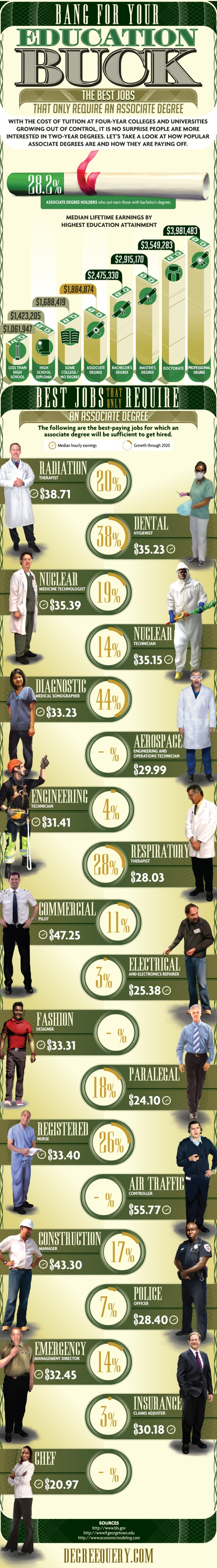 More Bang For Your Buck: Associate's Degrees