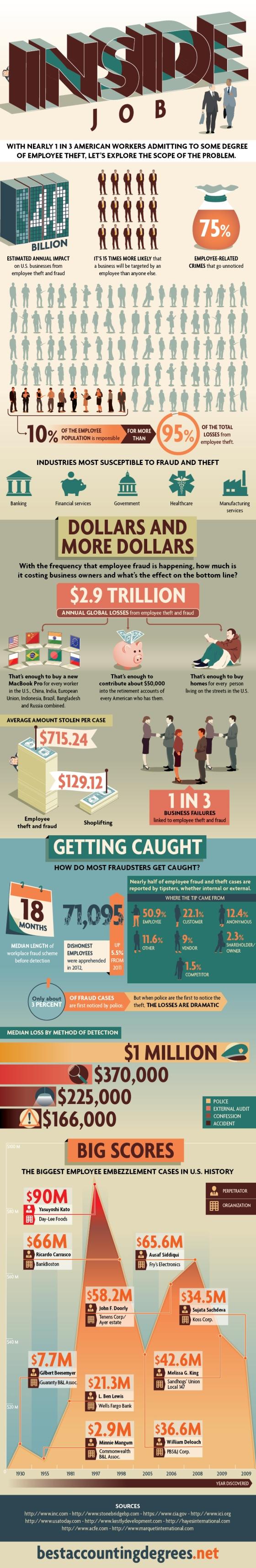 Infographic : Employee Theft