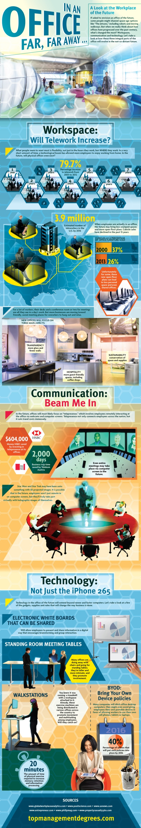 Infographic : Office of the Future