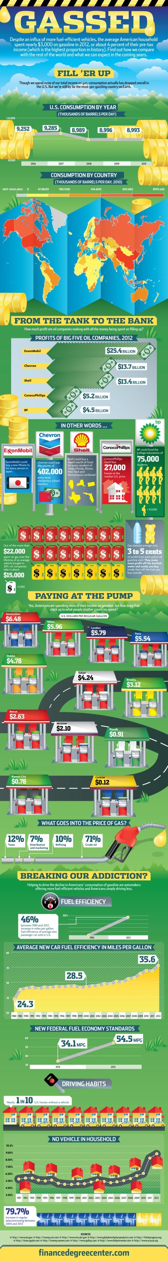 Gassed: Gasoline Consumption