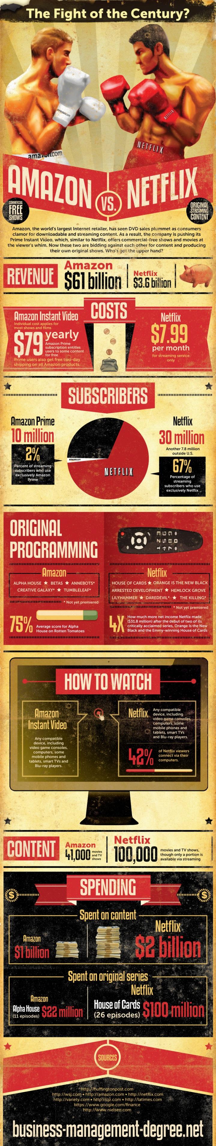 The Fight of the Century: Amazon vs. Netflix