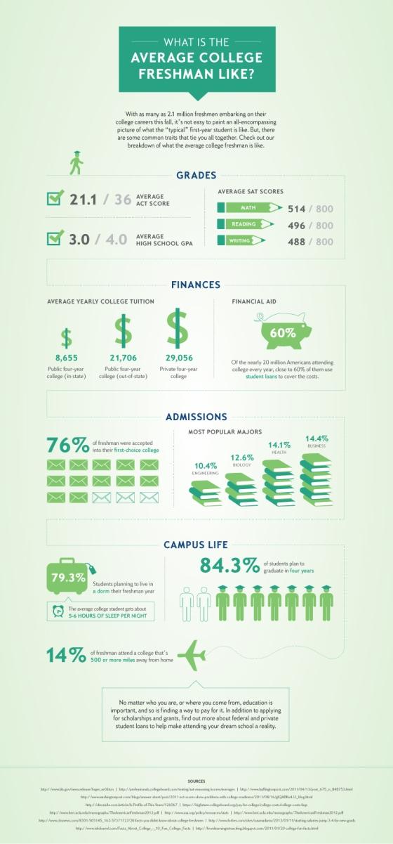 Infographic : The Average College Freshman