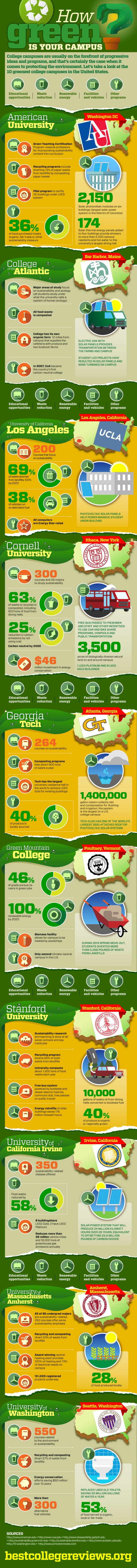 How Green is Your Campus?