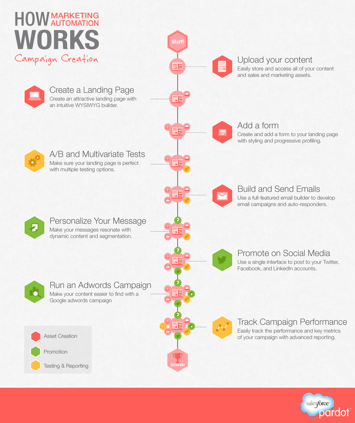 Infographic : Marketing Automation | Infographics King
