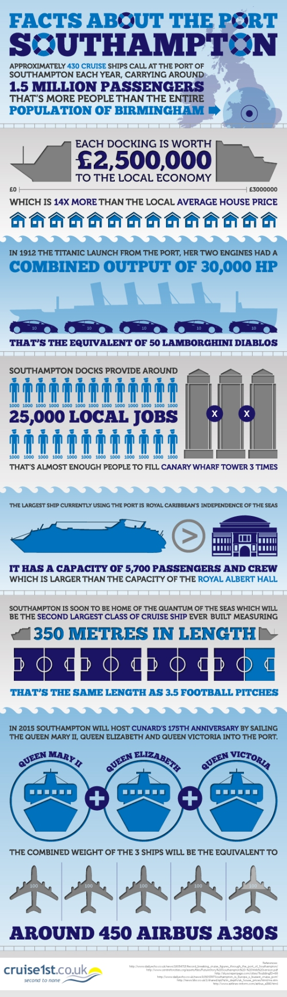 Infographic : Facts About the Port of Southampton