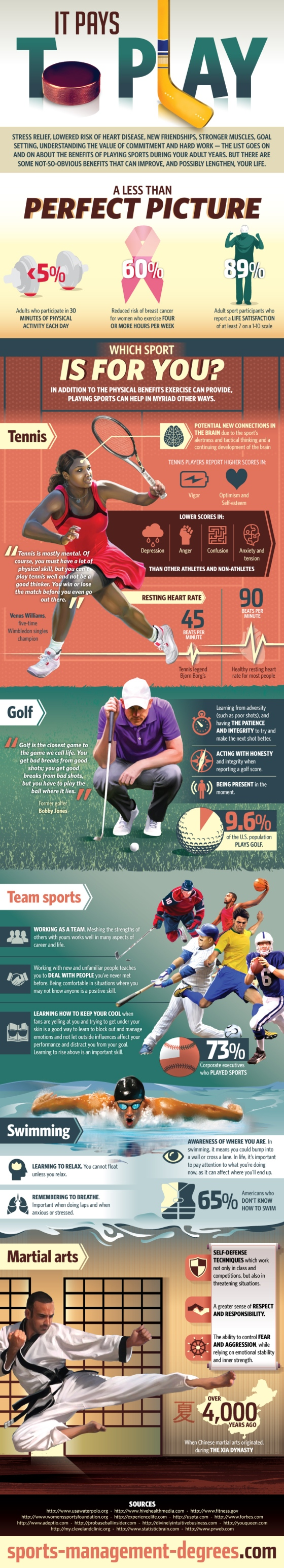 Infographic : It Pays to Play