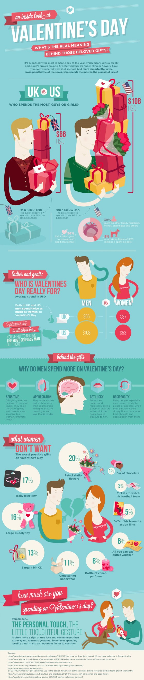 Infographic : Valentines Day Gifting