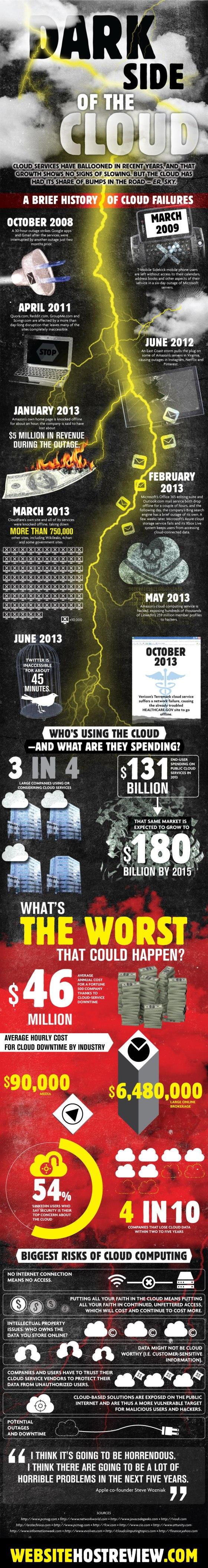 Dark Side of the Cloud