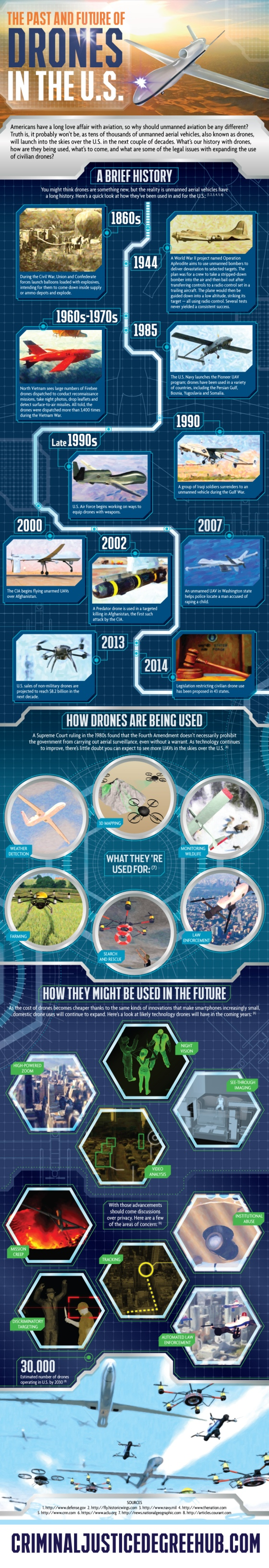 The Past and Future of Drones in the U.S