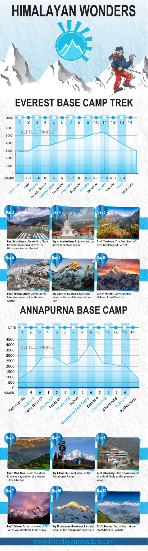 Infographic : Nepal Greatest Treks - Himalayanwonders