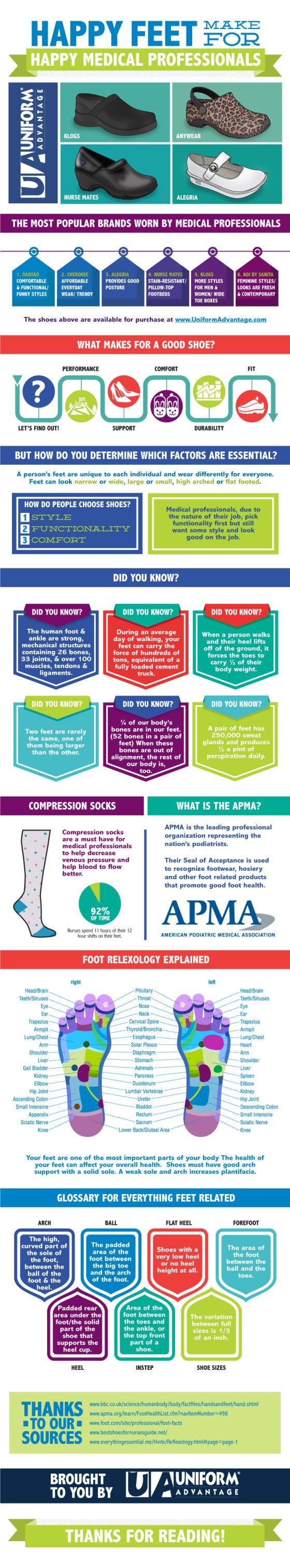 Infographic : Happy Feet makes Happy Healthcare Professionals