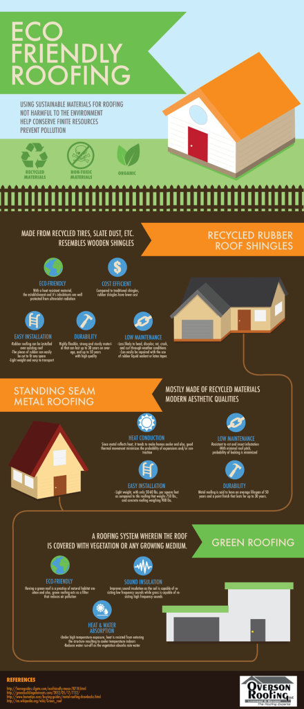 Infographic : Eco-Friendly Roofing