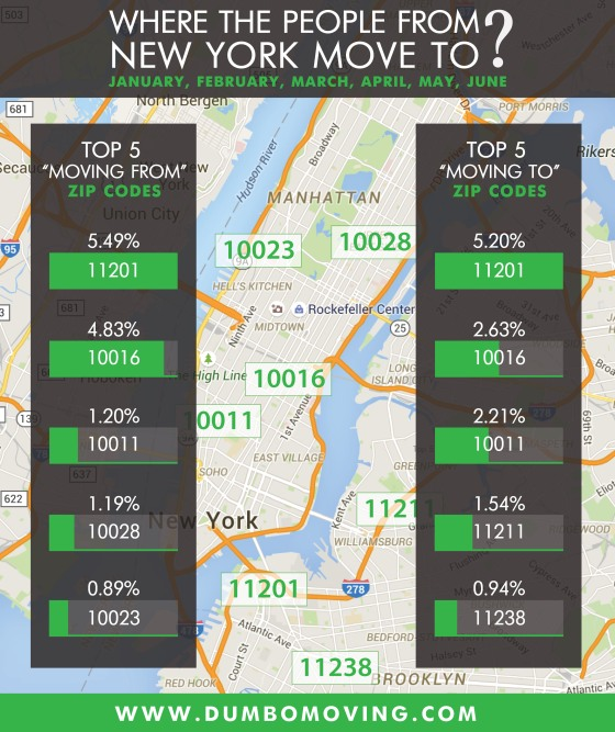 Infographic : Moving trends in NYC