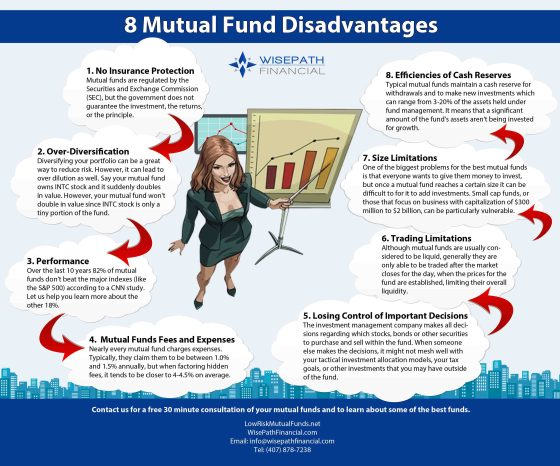 Infographic : Mutual Funds Disadvantages