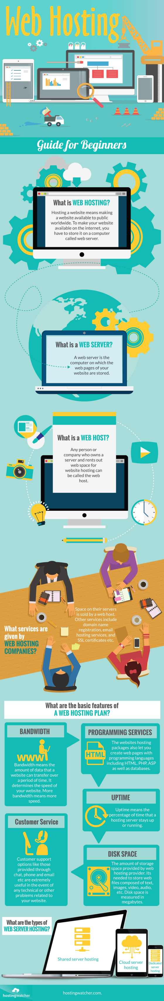 Infographic : Beginners Guide to Web Hosting
