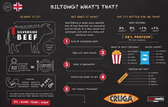 What is Beef Biltong?