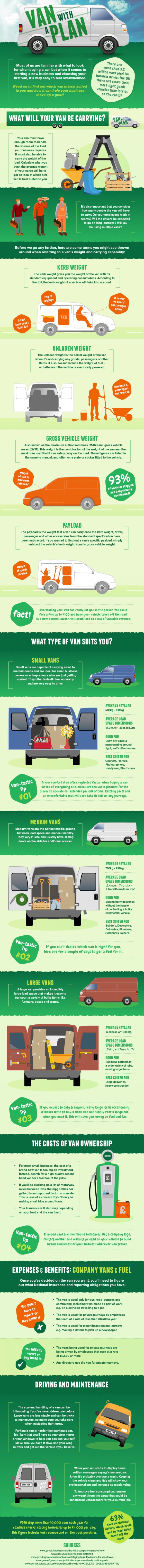 Infographic : All You Need to Know About Buying Your New Business Van