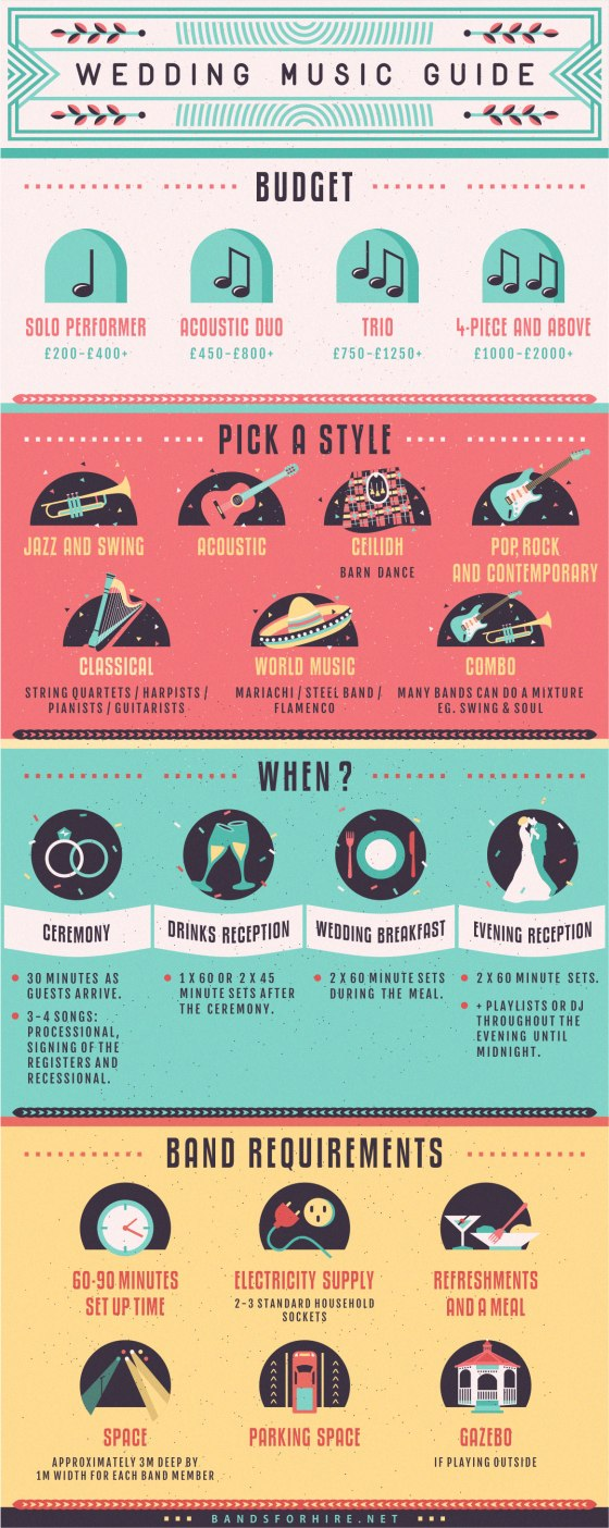 Infographic : The Simple Wedding Music Guide