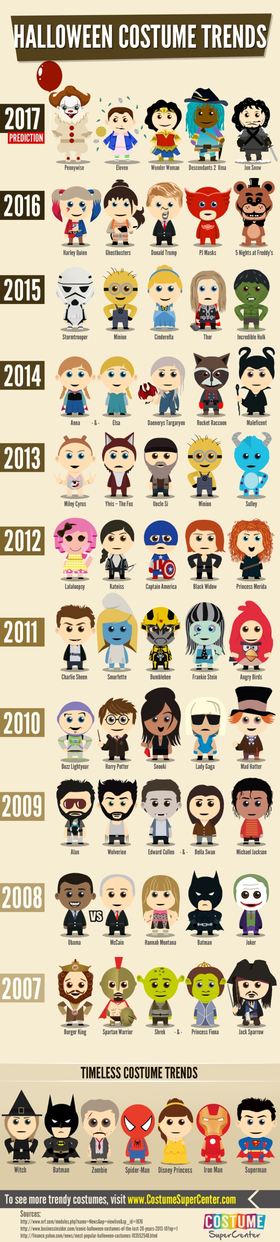 Infographic : Most Popular Halloween Costume Trends 2017