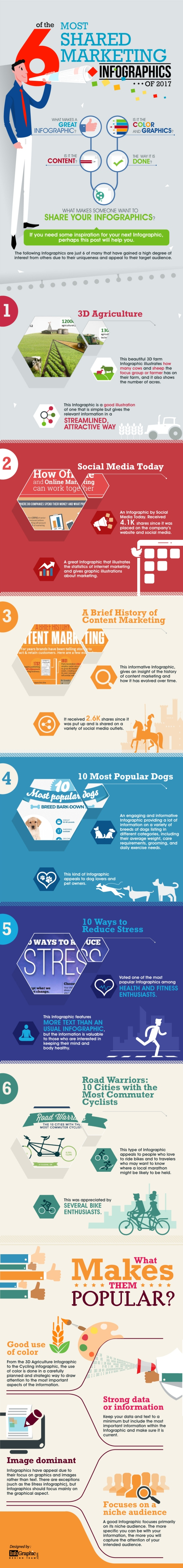6 of the Most Shared Marketing Infographics of 2017