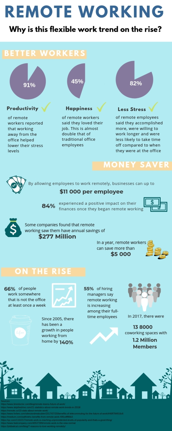 Infographic : Remote Working: Why is this Flexible Work Trend on the Rise?